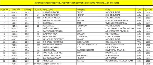 TOP10 ALBATEROLO HISTORICO
