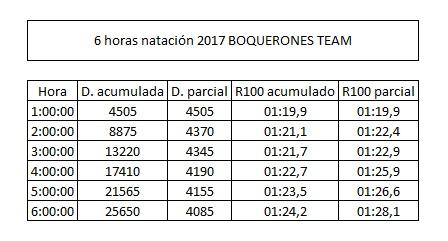 RESULTADOS HORAS BOQUERONES