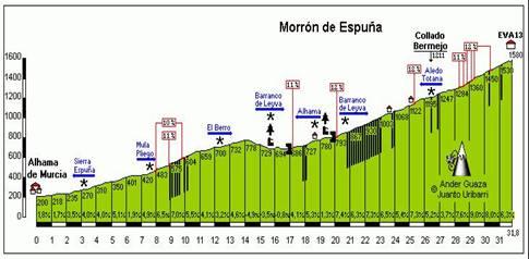 Marcha a Sierra Espuña Viva la Primavera ETC/CTO 2020