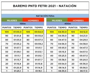 BAREMO TOMA DE TIEMPOS NAT